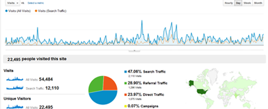 improve-website-traffic-google-analytics