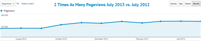 aw-pageviews-increase
